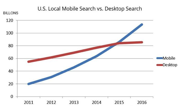 US-mobile-search-vs-desktop-search- google rankings